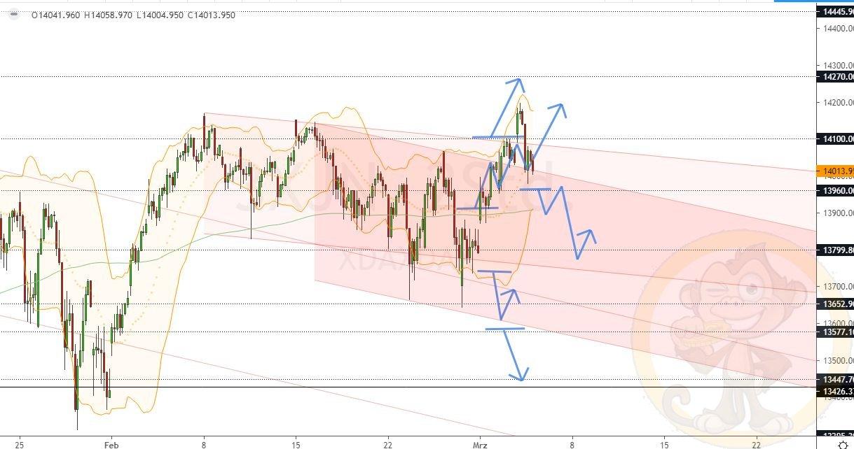 Dax Analyse Donnerstag, den 04.03.2021