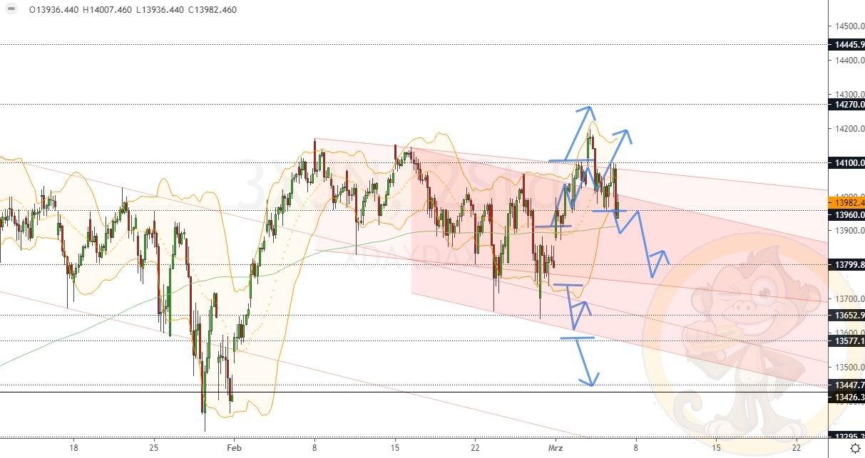 Dax Analyse Freitag, den 05.03.2021