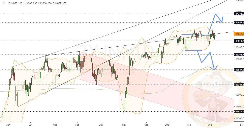 Dax Analyse Montag, den 08.03.2021