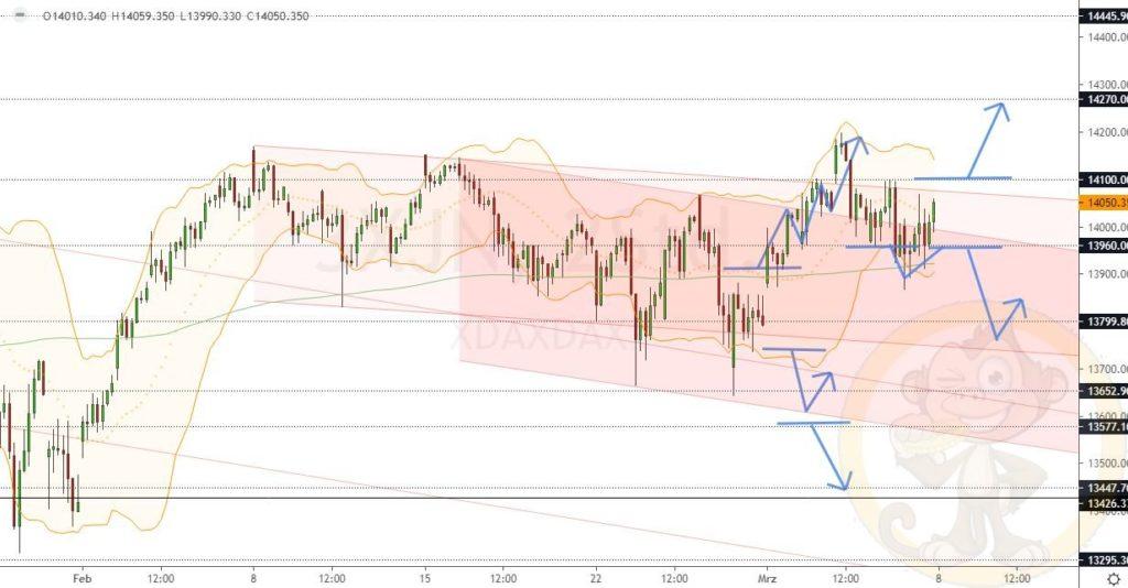 Dax Analyse 08.03.2021
