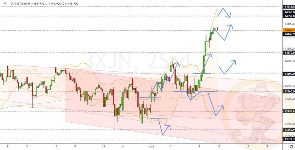 Dax Analyse 10.03.2021