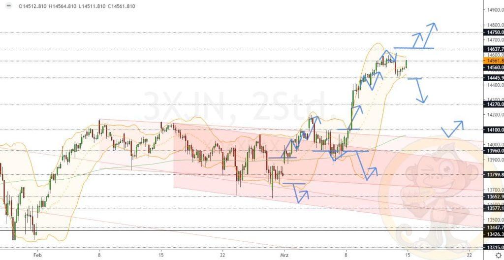 Dax Analyse 15.03.2021