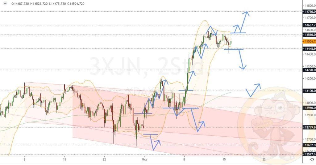 Dax Analyse 16.03.2021