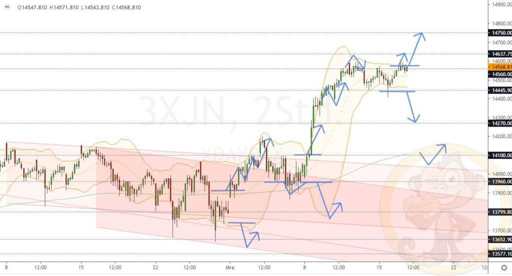 Dax Analyse 17.03.2021