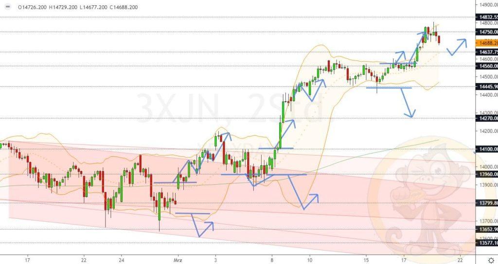 Dax Analyse 19.03.2021