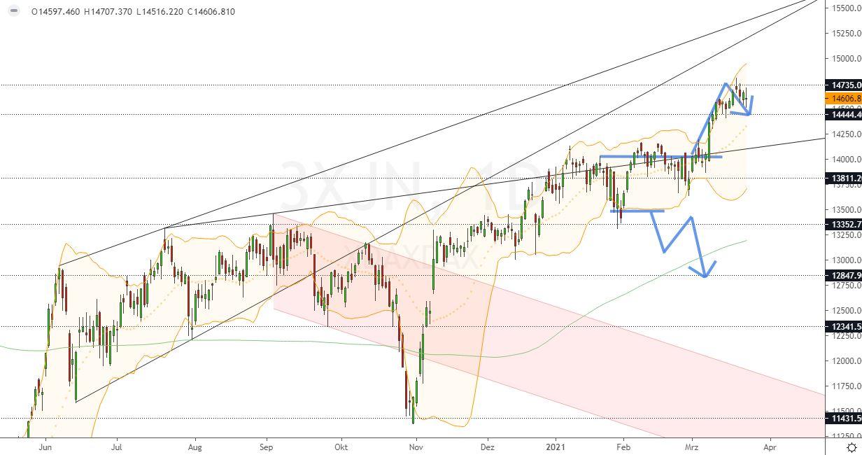 Dax Analyse Mittwoch, den 24.03.2021