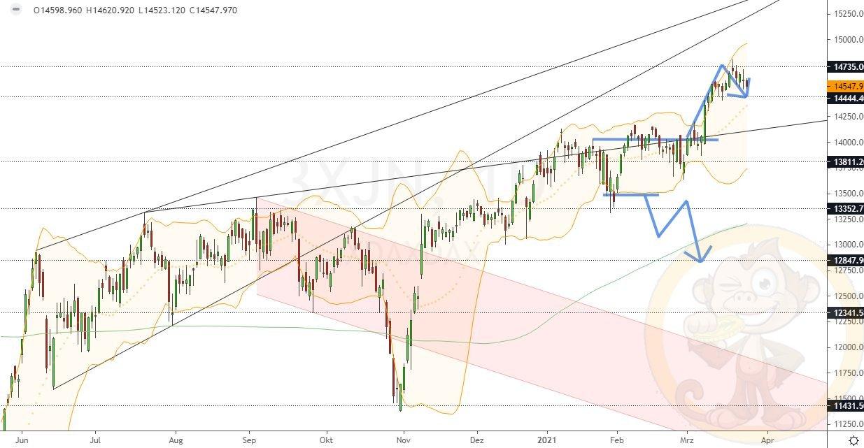 Dax Analyse Donnerstag, den 25.03.2021