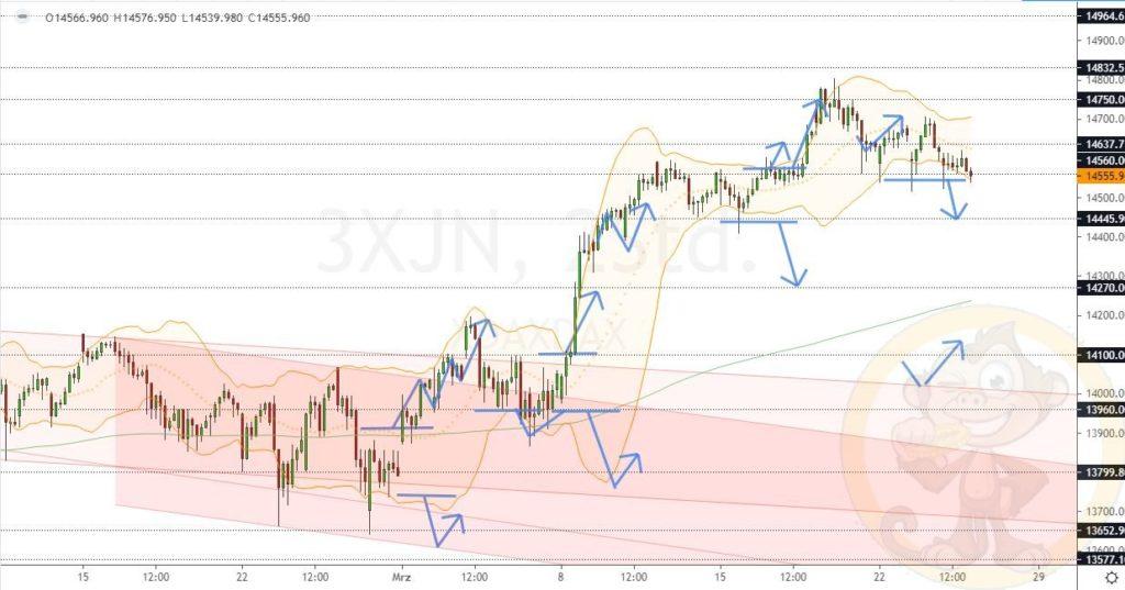 Dax Analyse 25.03.2021
