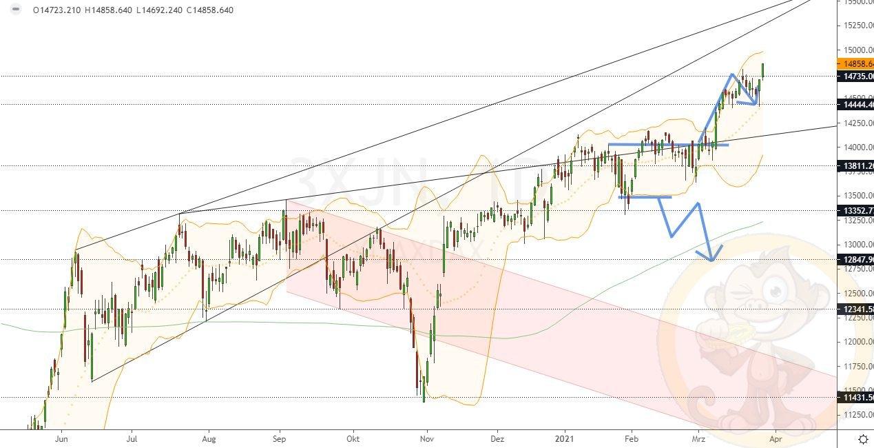 Dax Analyse Montag, den 29.03.2021
