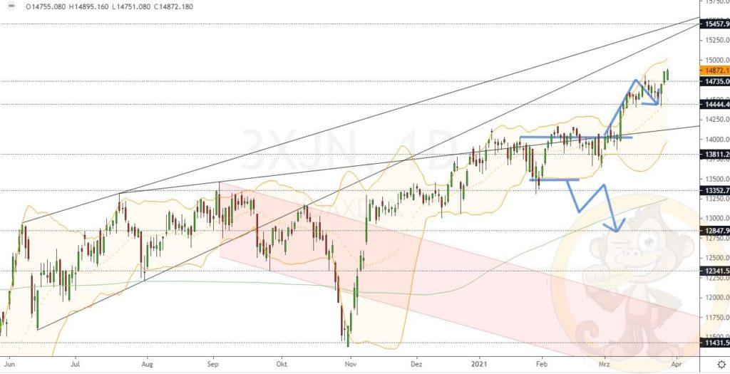 Dax Analyse 30.03.2021