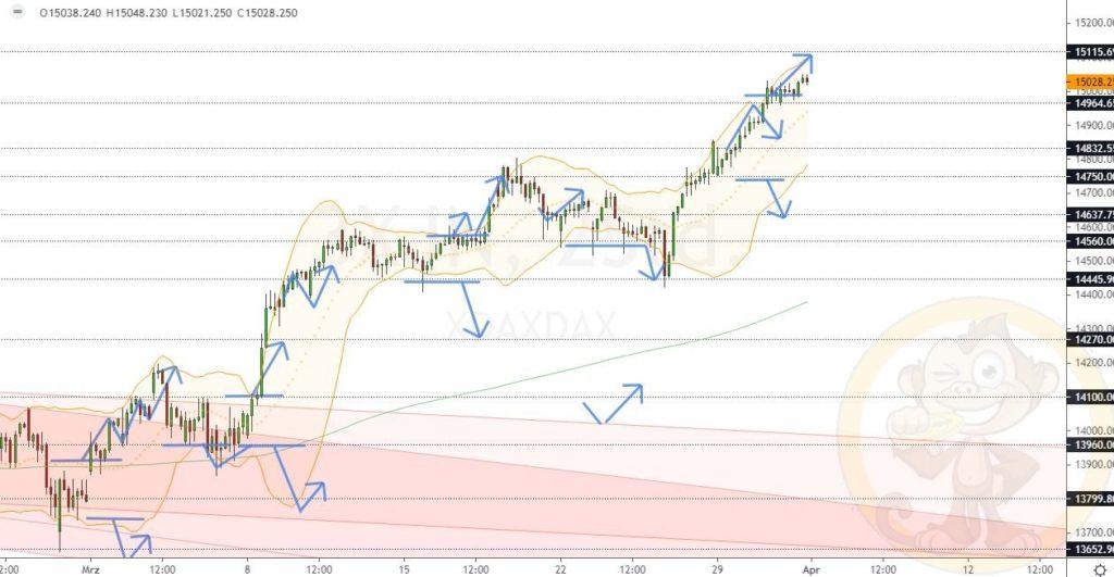 Dax Analyse 01.04.2021