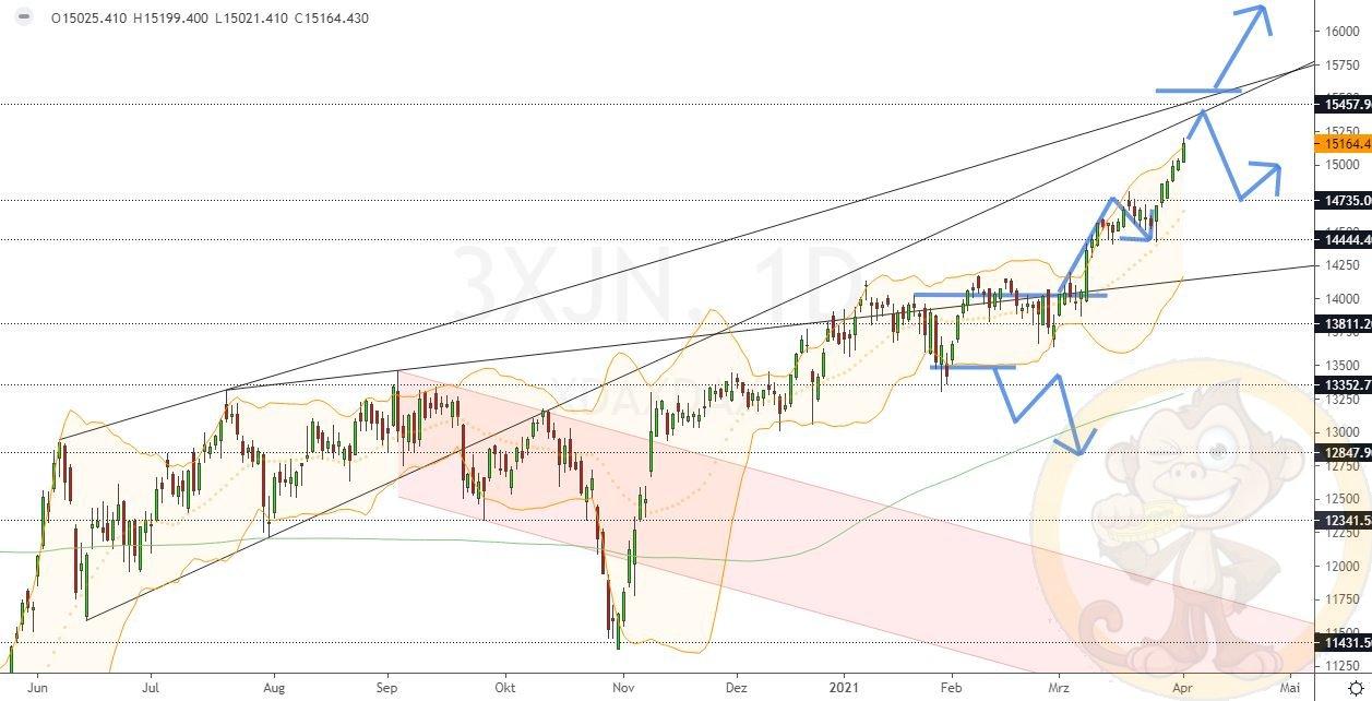 Dax Analyse Dienstag, den 06.04.2021