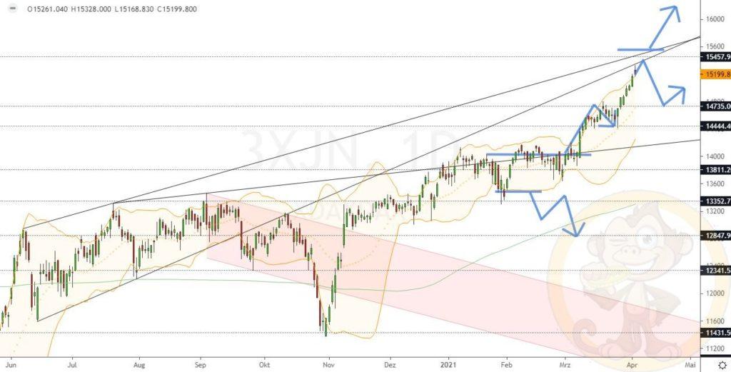 Dax Analyse 07.04.2021