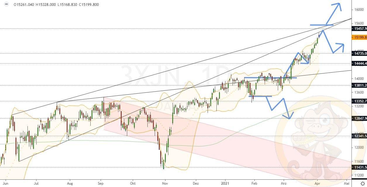 Dax Analyse Mittwoch, den 07.04.2021