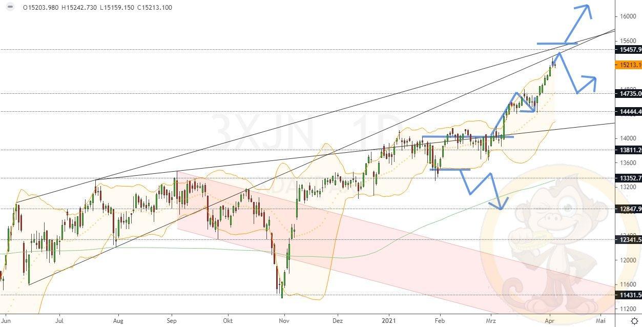 Dax Analyse Donnerstag, den 08.04.2021
