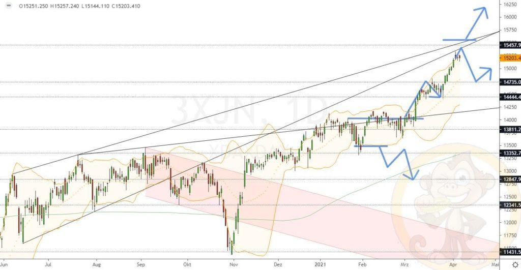 Dax Analyse 09.04.2021