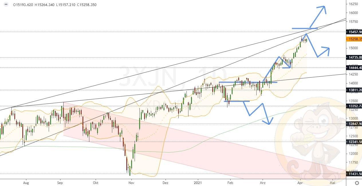 Dax Analyse Montag, den 12.04.2021