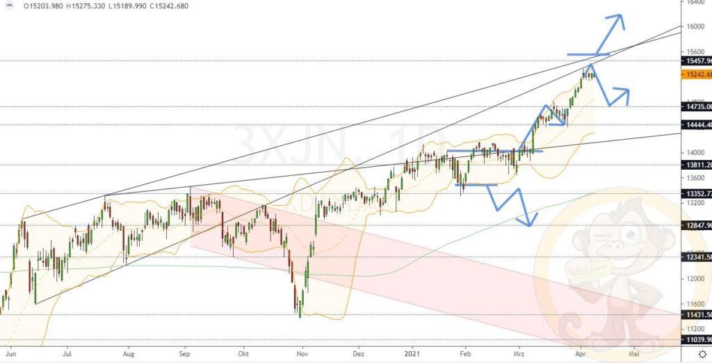 Dax Analyse 13.04.2021
