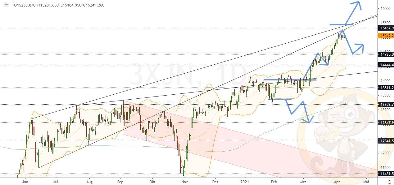 Dax Analyse Mittwoch, den 14.04.2021