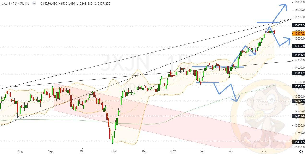 Dax Analyse Donnerstag, den 15.04.2021