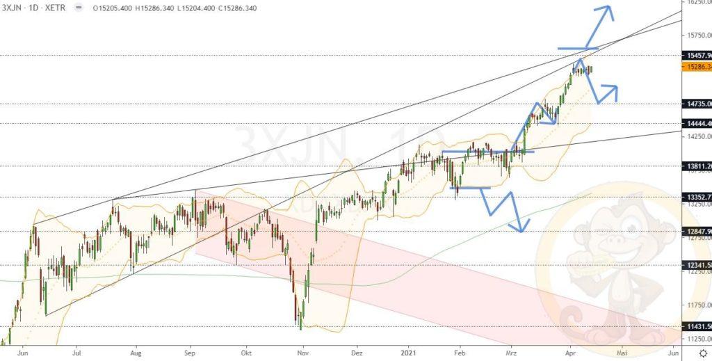 Dax Analyse 16.04.2021
