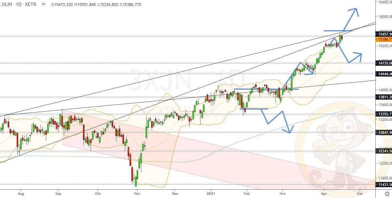 Dax Analyse Dienstag, den 20.04.2021