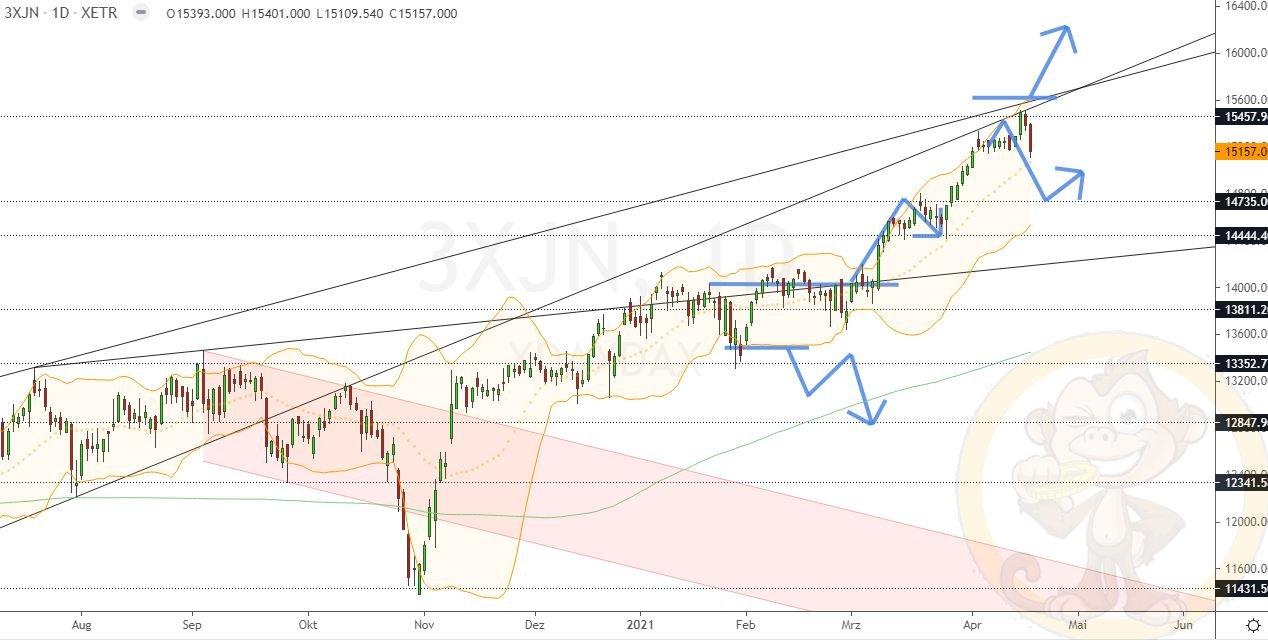 Dax Analyse Mittwoch, den 21.04.2021
