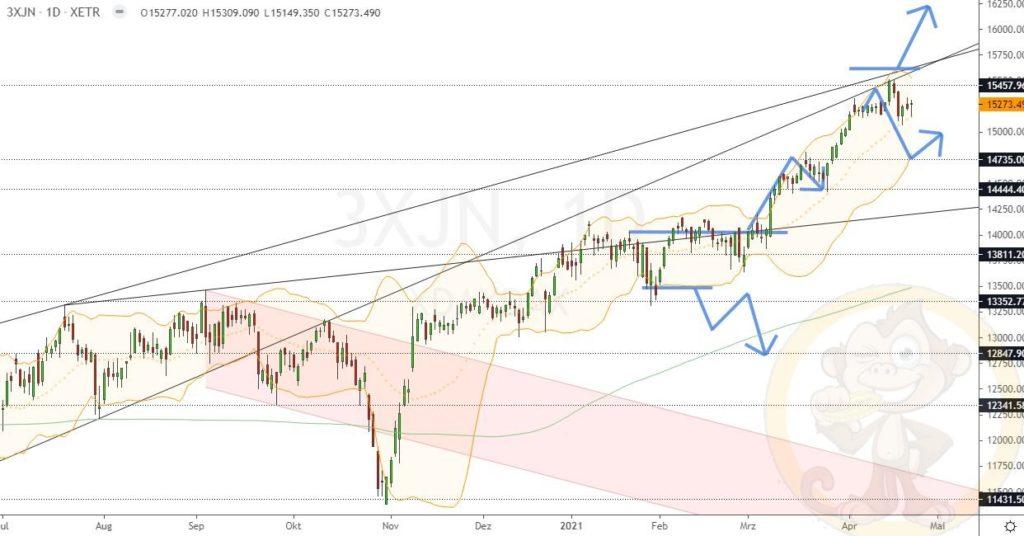 Dax Analyse 26.04.2021
