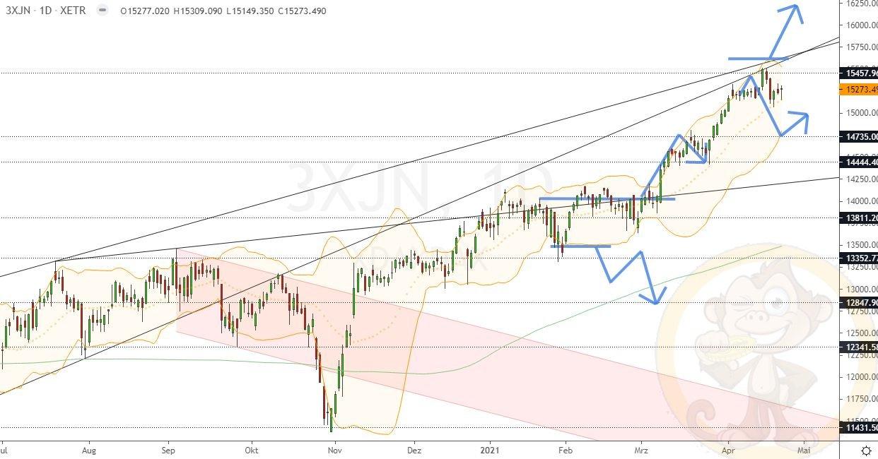 Dax Analyse Montag, den 26.04.2021