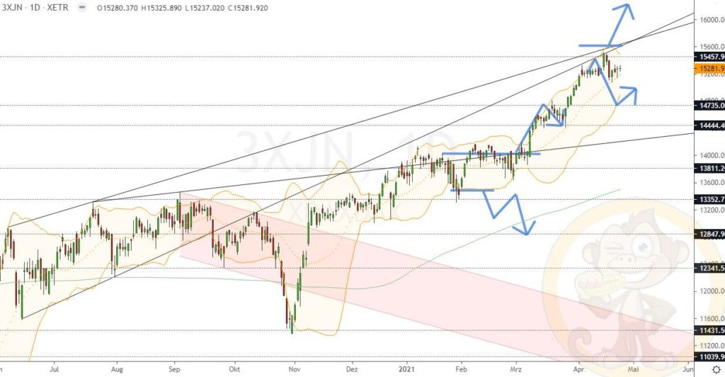 Dax Analyse 27.04.2021