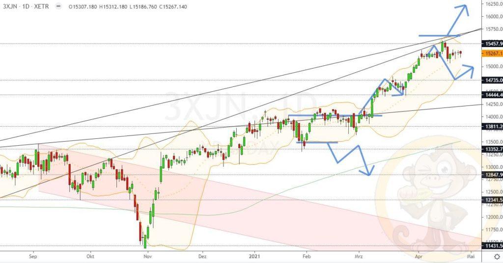 Dax Analyse 28.04.2021