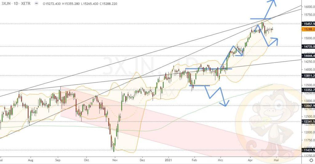 Dax Analyse 29.04.2021