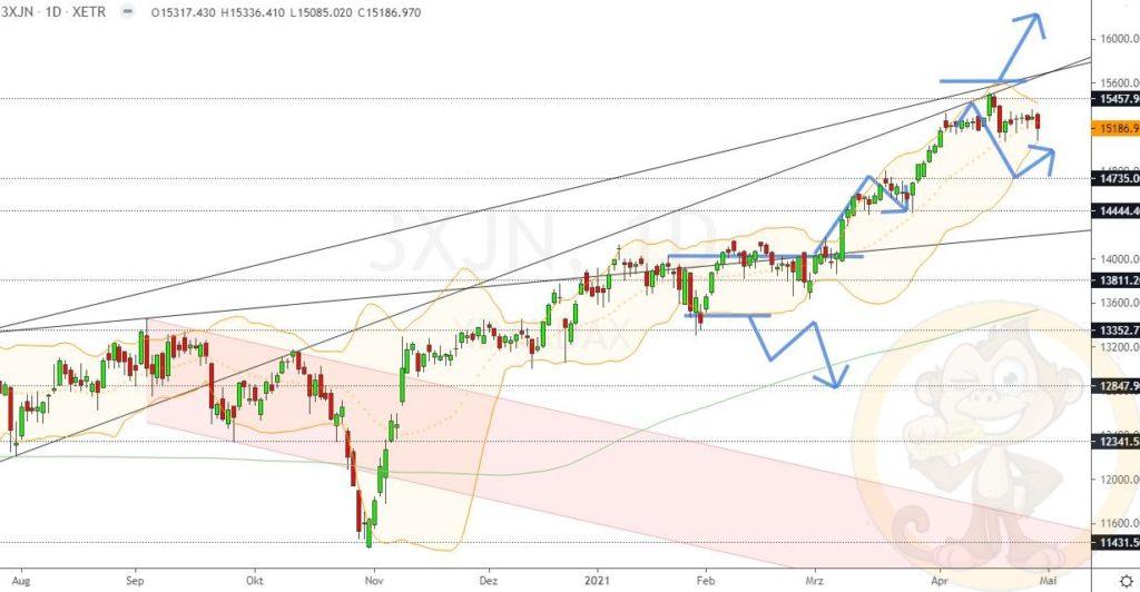 Dax Analyse 30.04.2021