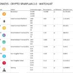Cryptos / SPARPLAN 2.0 VORBEREITUNG