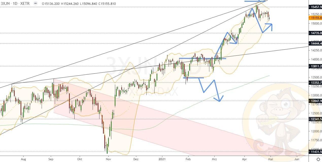 Dax Analyse Montag, den 03.05.2021