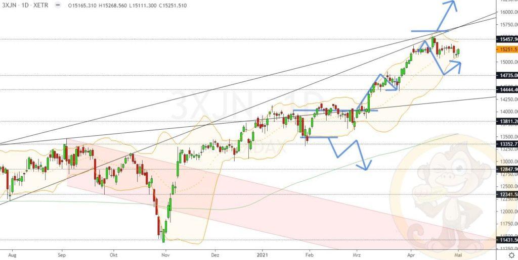 Dax Analyse 04.05.2021