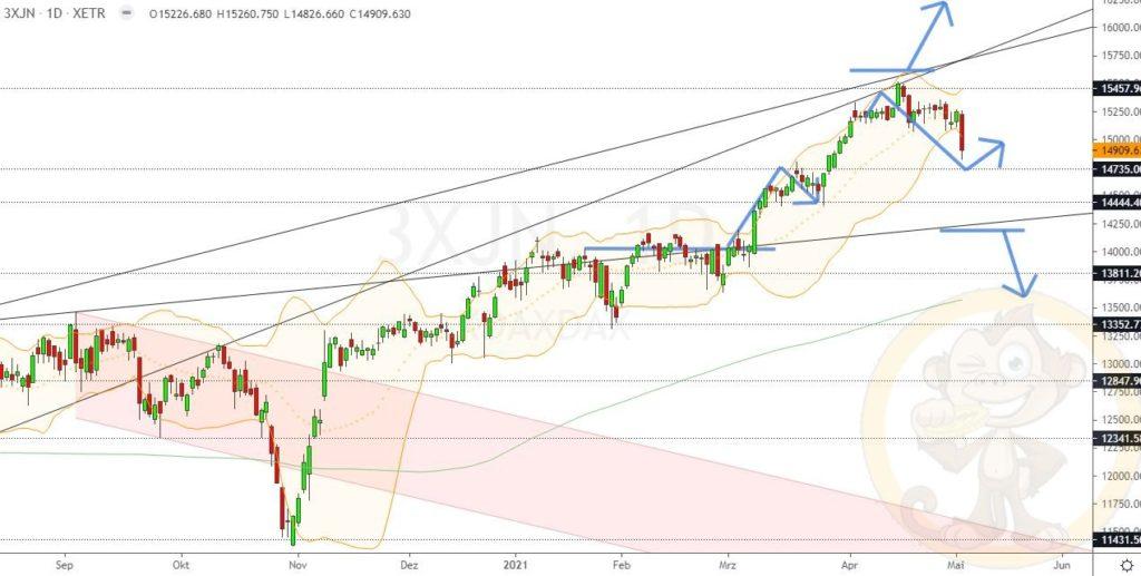 Dax Analyse 05.05.2021