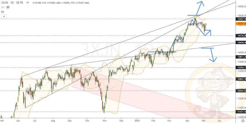 Dax Analyse 07.05.2021