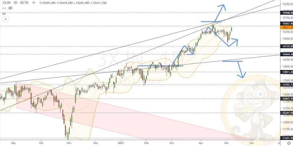 Dax Analyse 10.05.2021