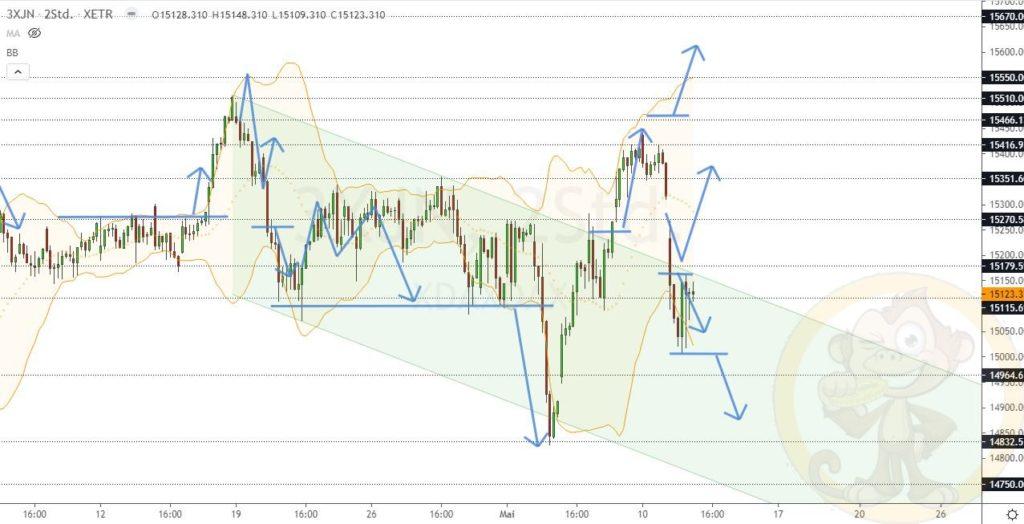 Dax Analyse 12.05.2021