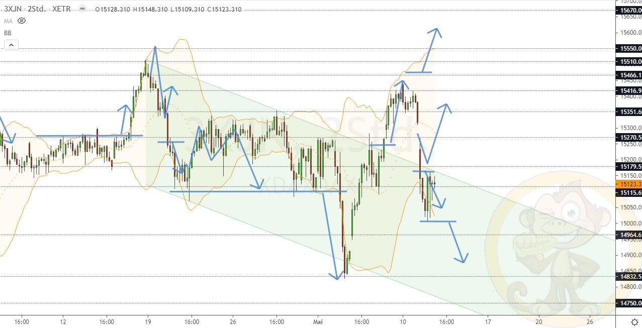 Dax Analyse Mittwoch, den 12.05.2021