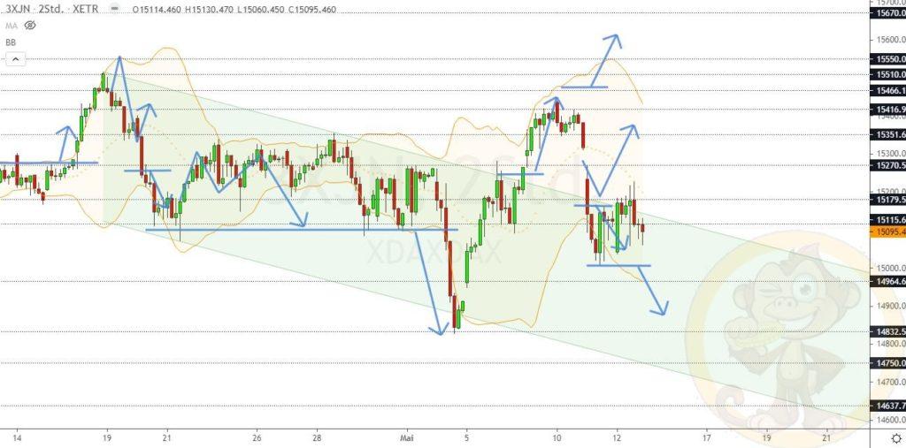 Dax Analyse 13.05.2021