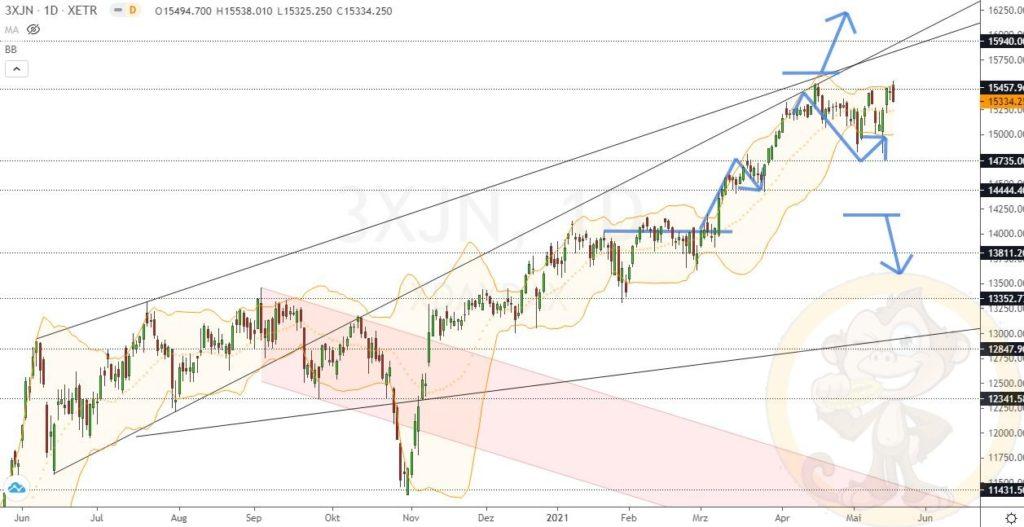 Dax Analyse 19.05.2021
