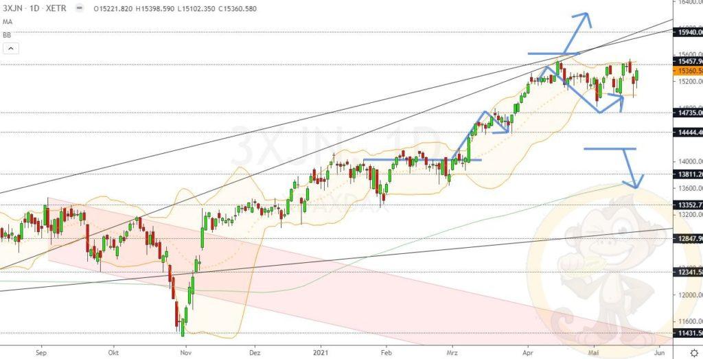 Dax Analyse 21.05.2021
