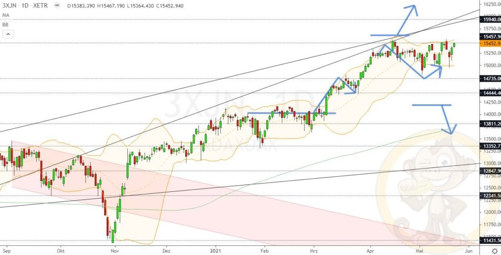 Dax Analyse 24.05.2021