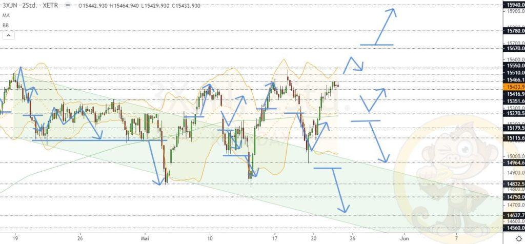 Dax Analyse 25.05.2021