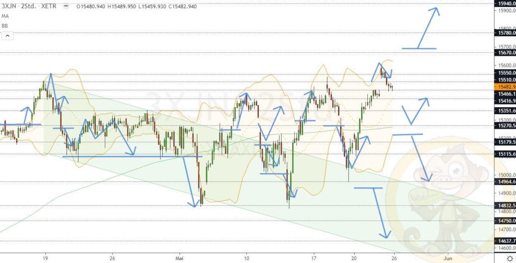 Dax Analyse 26.05.2021