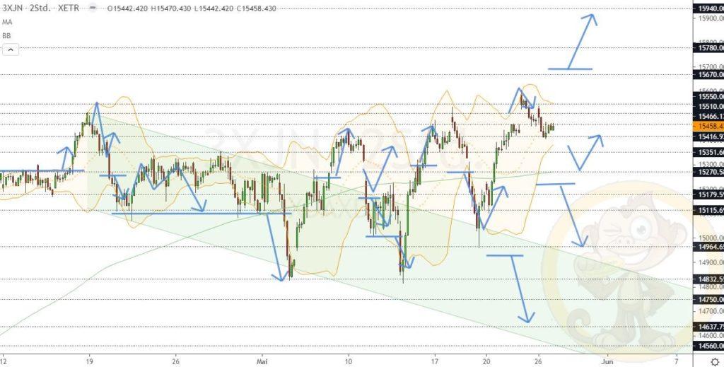 Dax Analyse 27.05.2021