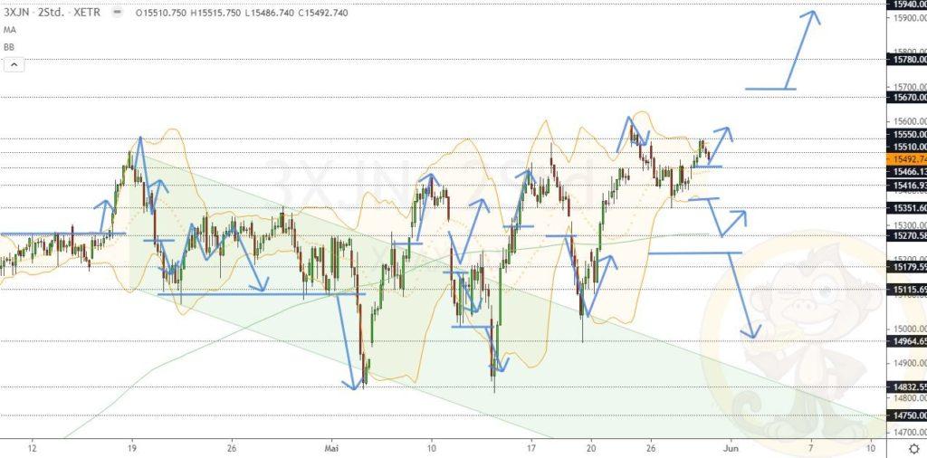 Dax Analyse 31.05.2021