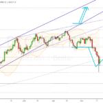 Bitcoin / 200 Tagelinie angebissen
